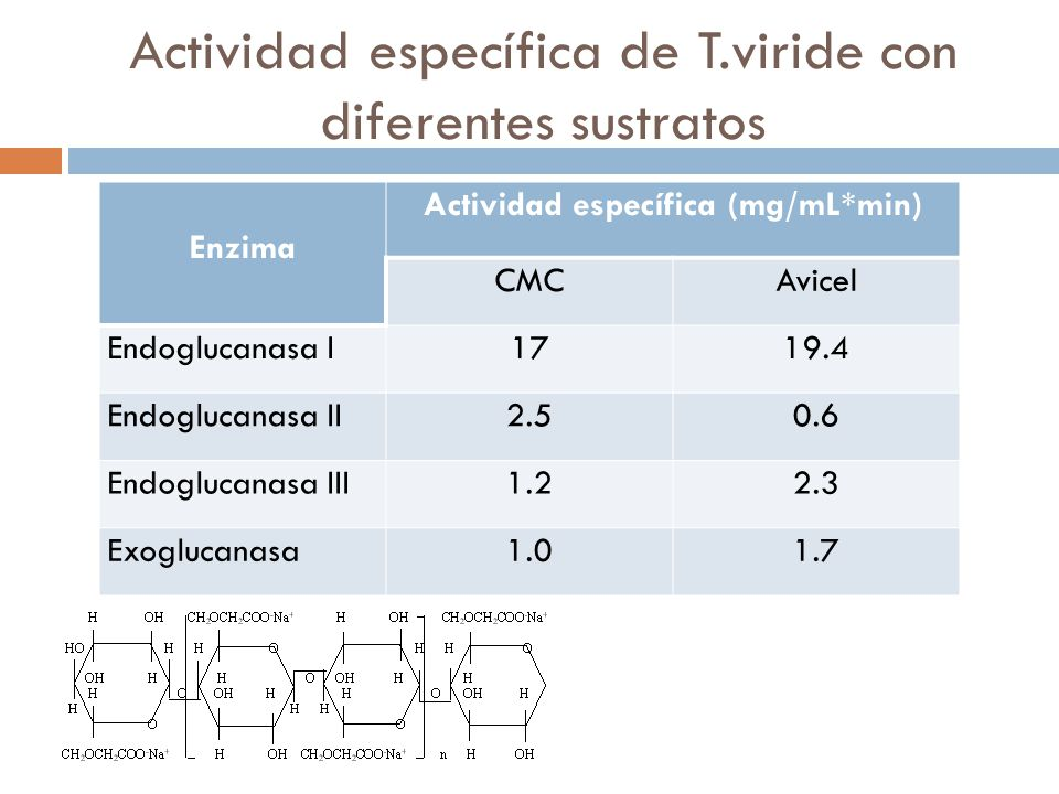 Actividad específica de T.viride con diferentes sustratos