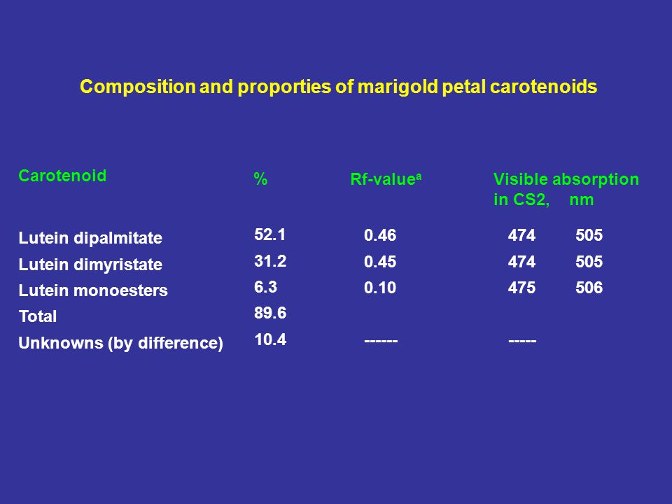 Composition and proporties of marigold petal carotenoids