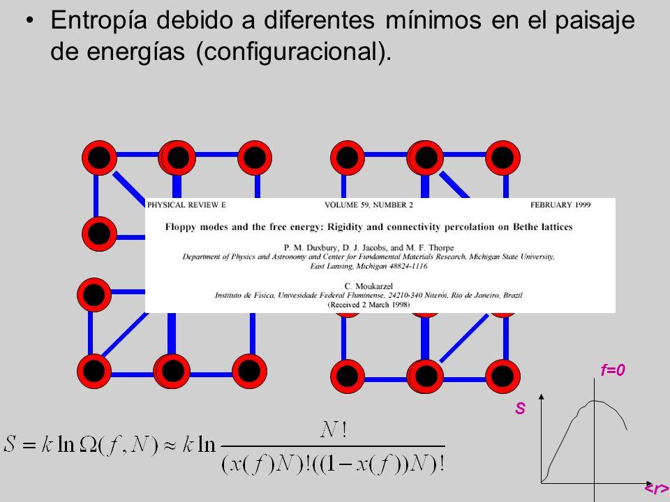 Entropía debido a diferentes mínimos en el paisaje de energías (configuracional).