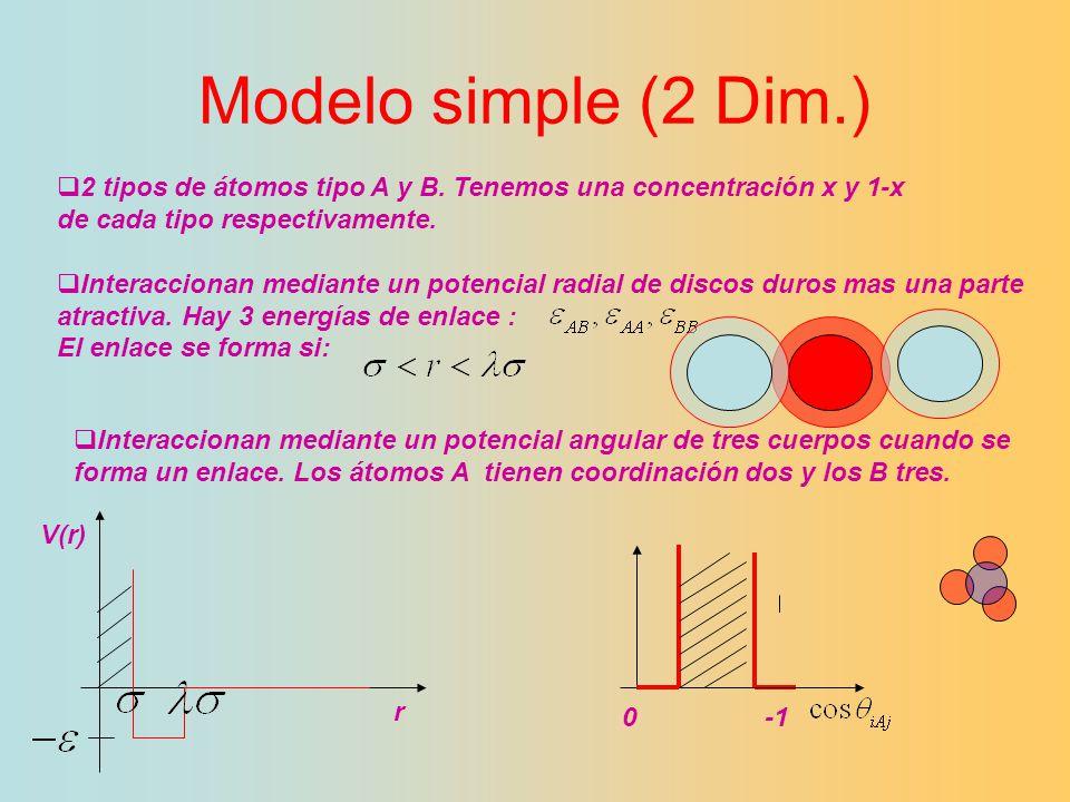 Modelo simple (2 Dim.) 2 tipos de átomos tipo A y B. Tenemos una concentración x y 1-x. de cada tipo respectivamente.