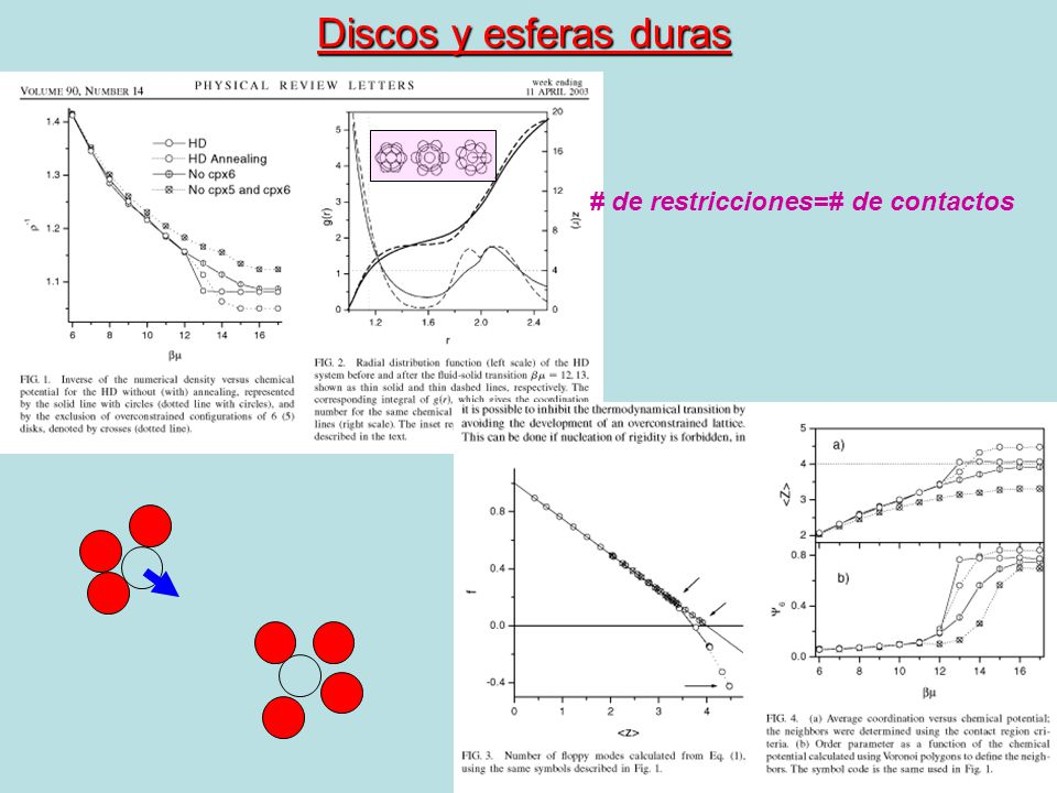 Discos y esferas duras # de restricciones=# de contactos