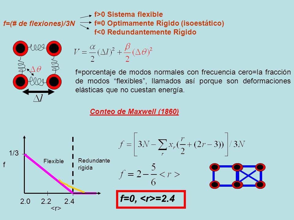 f=0, <r>=2.4 f>0 Sistema flexible