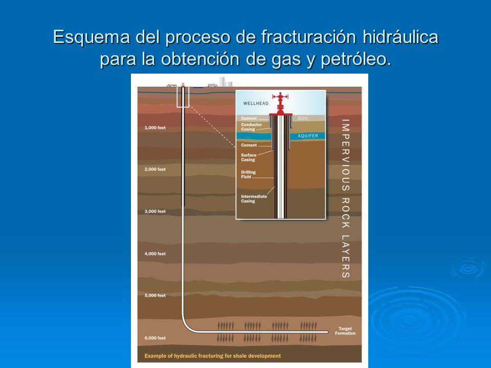 Esquema del proceso de fracturación hidráulica para la obtención de gas y petróleo.