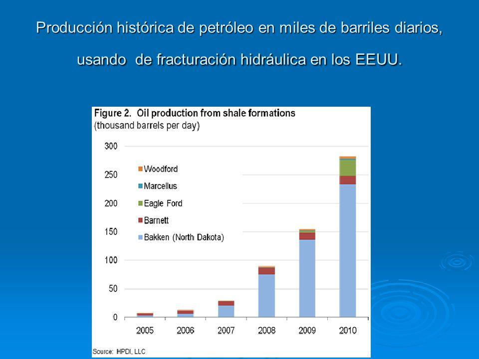 Producción histórica de petróleo en miles de barriles diarios, usando de fracturación hidráulica en los EEUU.