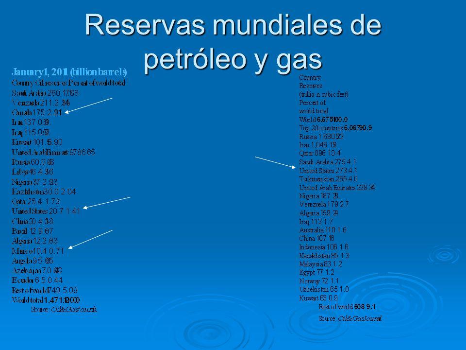 Reservas mundiales de petróleo y gas