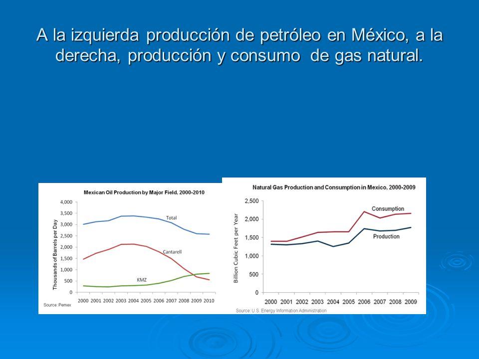 A la izquierda producción de petróleo en México, a la derecha, producción y consumo de gas natural.