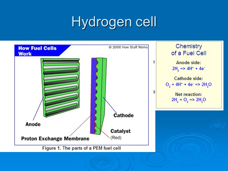 Hydrogen cell