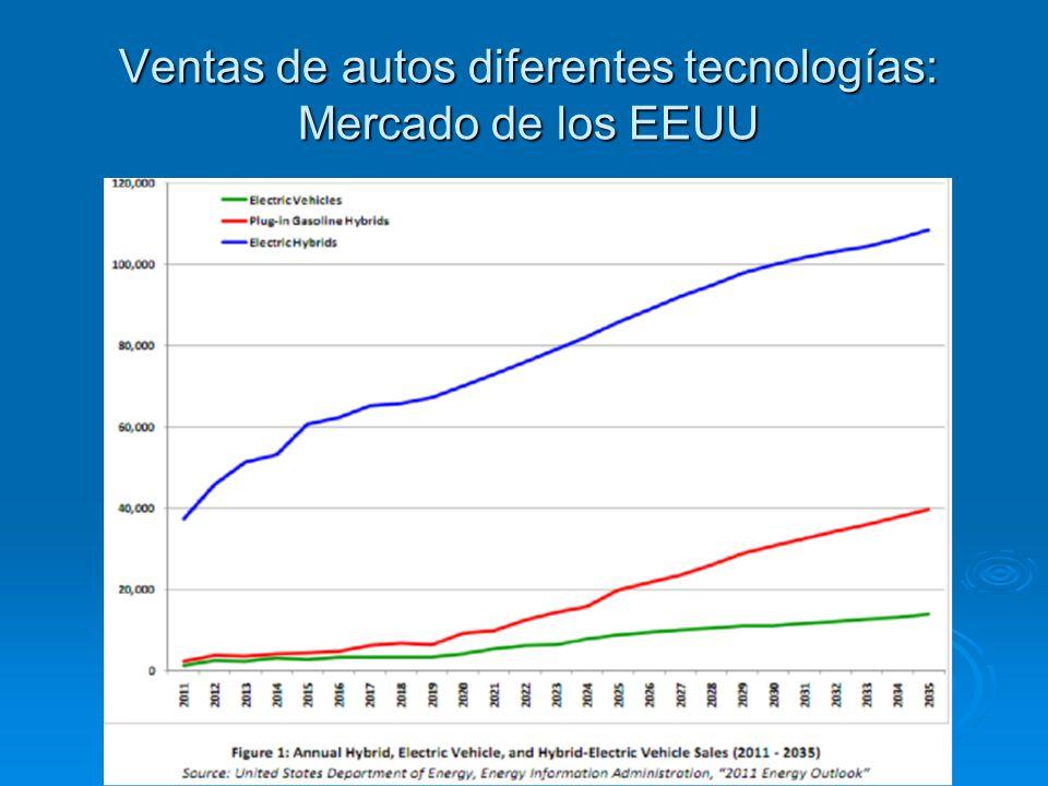 Ventas de autos diferentes tecnologías: Mercado de los EEUU