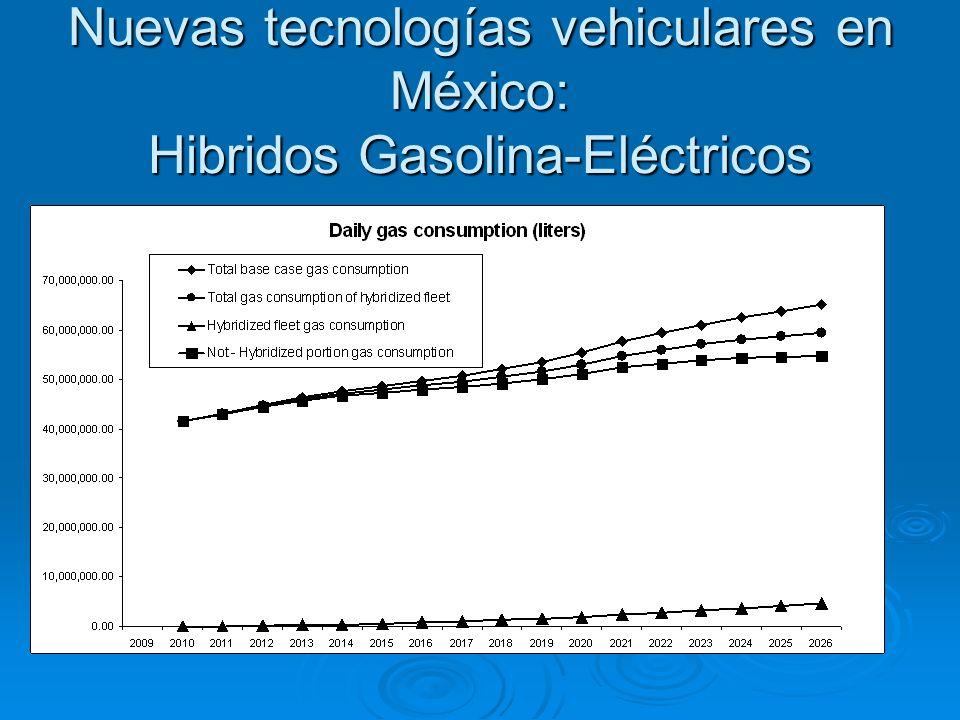 Nuevas tecnologías vehiculares en México: Hibridos Gasolina-Eléctricos