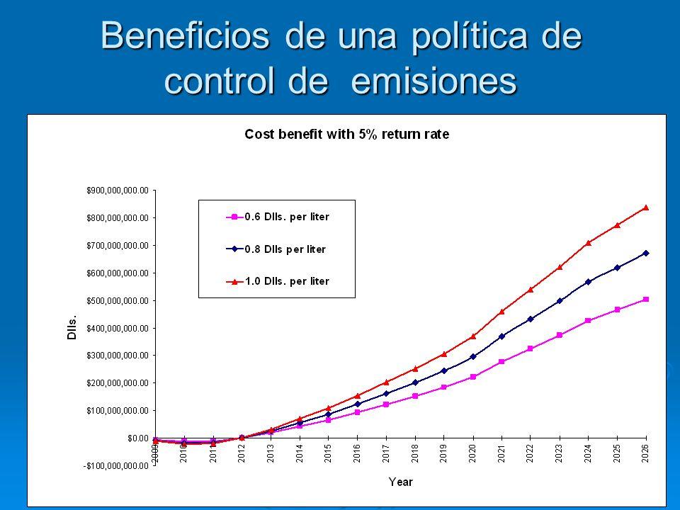 Beneficios de una política de control de emisiones