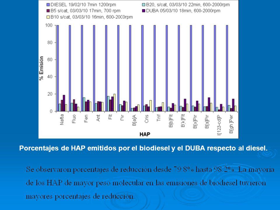 Porcentajes de HAP emitidos por el biodiesel y el DUBA respecto al diesel.