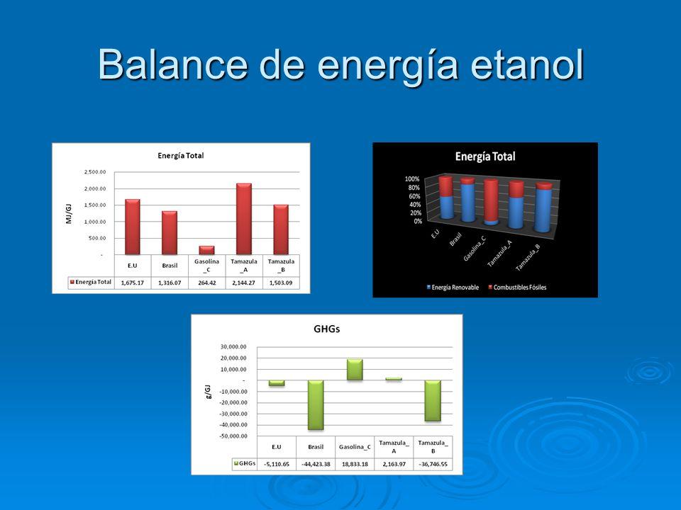 Balance de energía etanol
