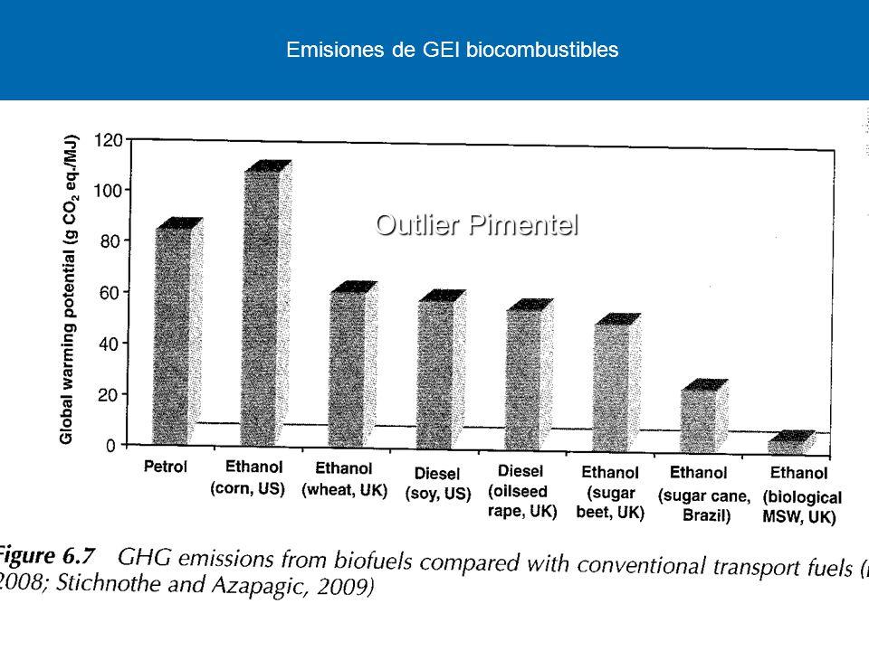 Emisiones de GEI biocombustibles