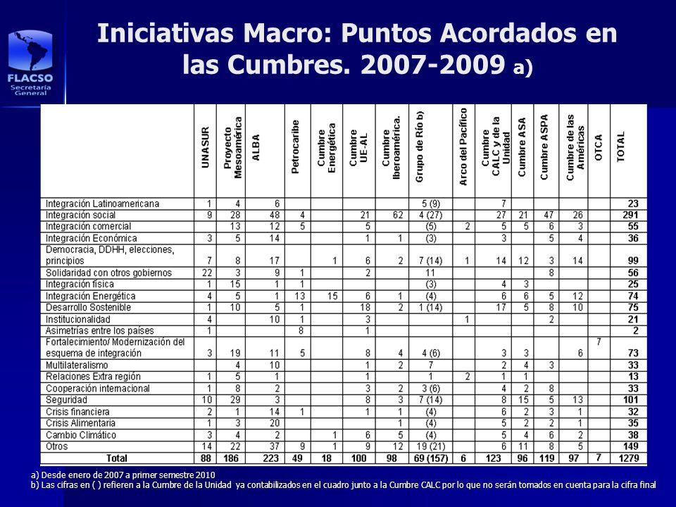 Iniciativas Macro: Puntos Acordados en las Cumbres. 2007-2009 a)
