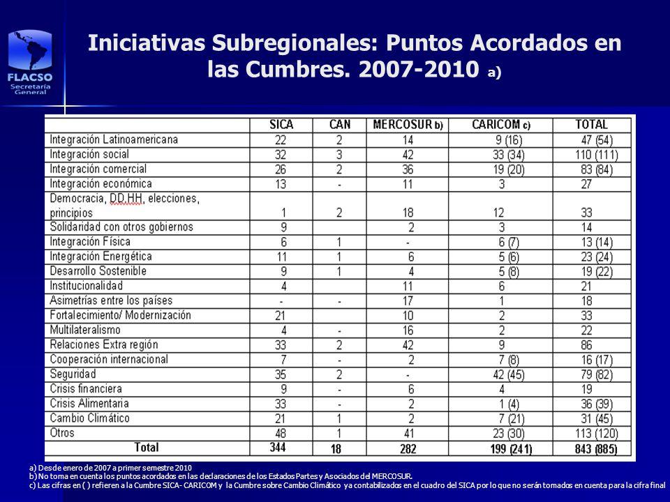 Iniciativas Subregionales: Puntos Acordados en las Cumbres