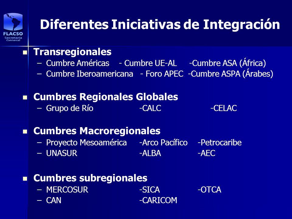 Diferentes Iniciativas de Integración