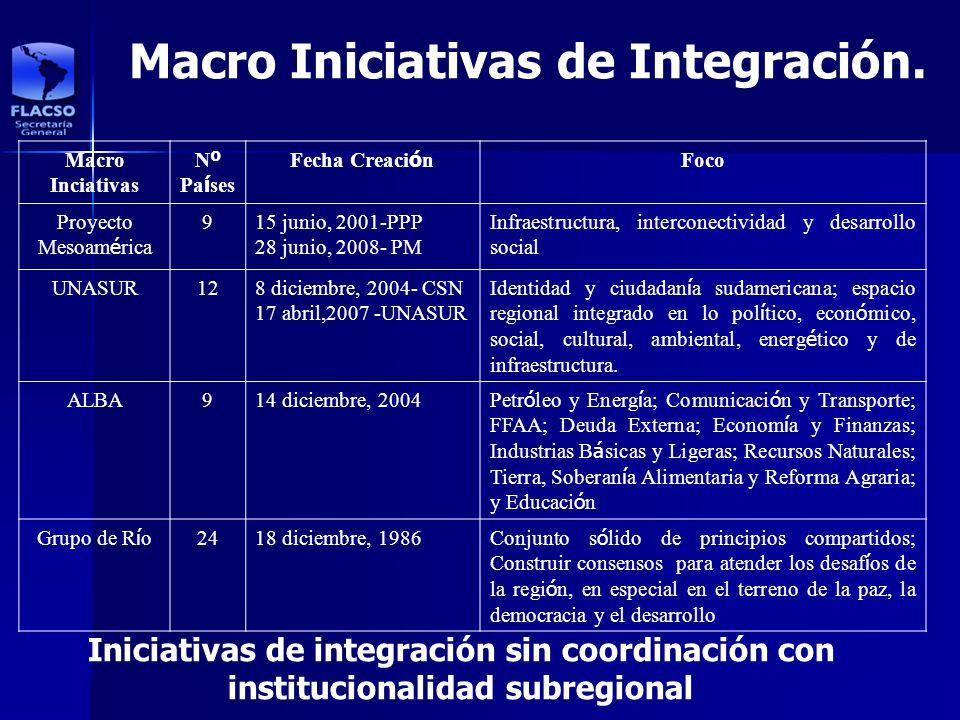 Macro Iniciativas de Integración.