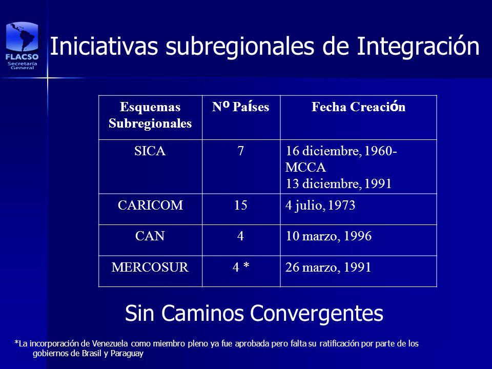 Iniciativas subregionales de Integración