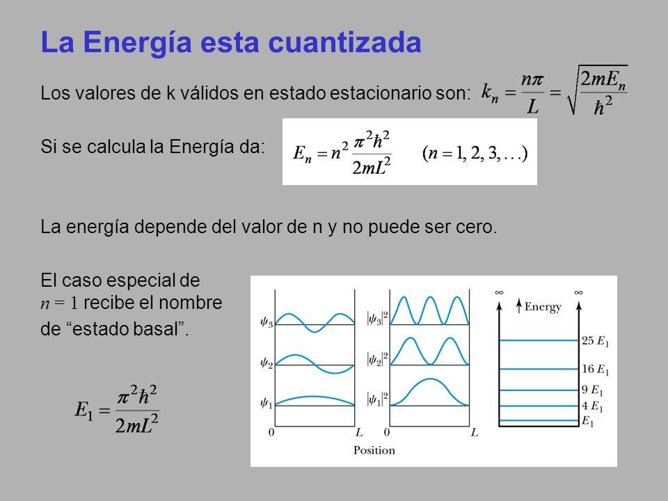 La Energía esta cuantizada
