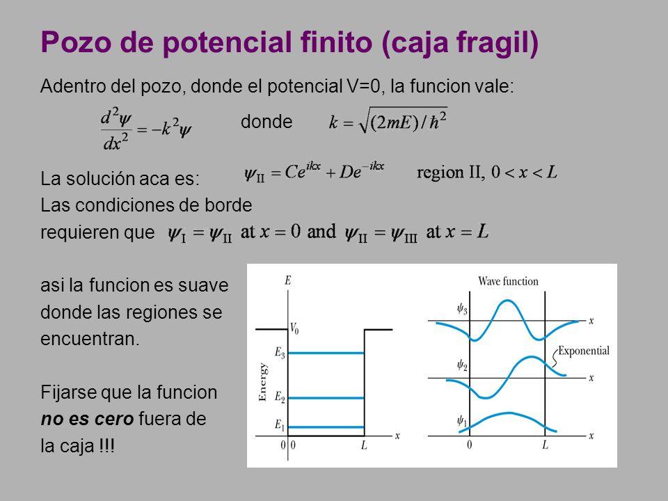 Pozo de potencial finito (caja fragil)