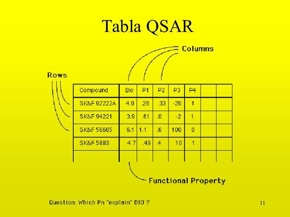 Tabla QSAR