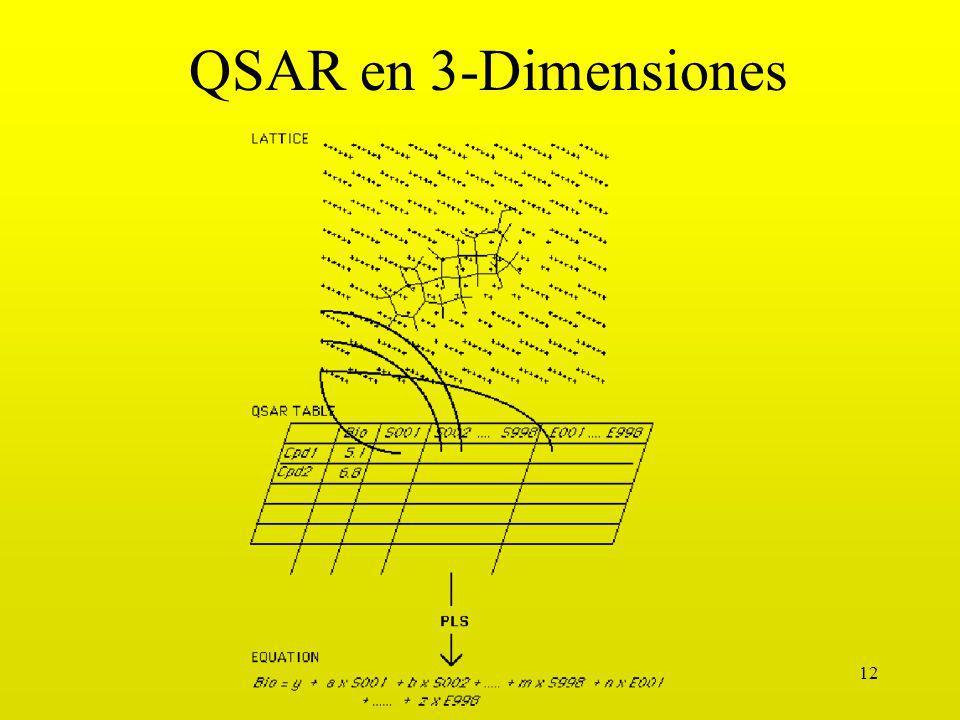 QSAR en 3-Dimensiones