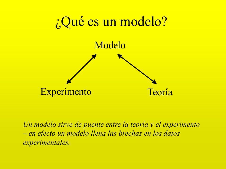 ¿Qué es un modelo Modelo Experimento Teoría