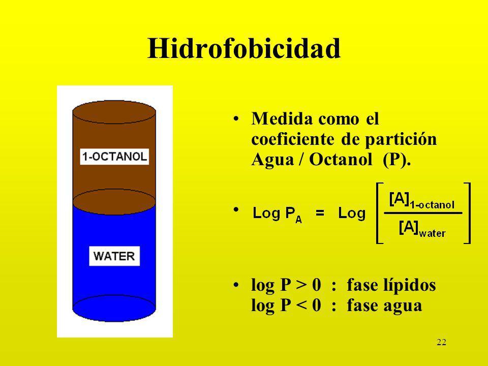 Hidrofobicidad Medida como el coeficiente de partición Agua / Octanol (P).