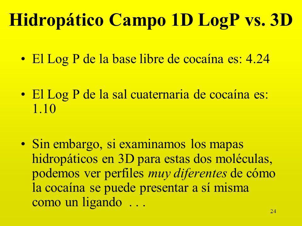 Hidropático Campo 1D LogP vs. 3D