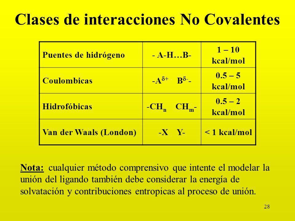 Clases de interacciones No Covalentes