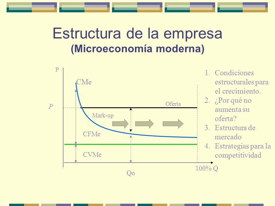 Estructura de la empresa (Microeconomía moderna)