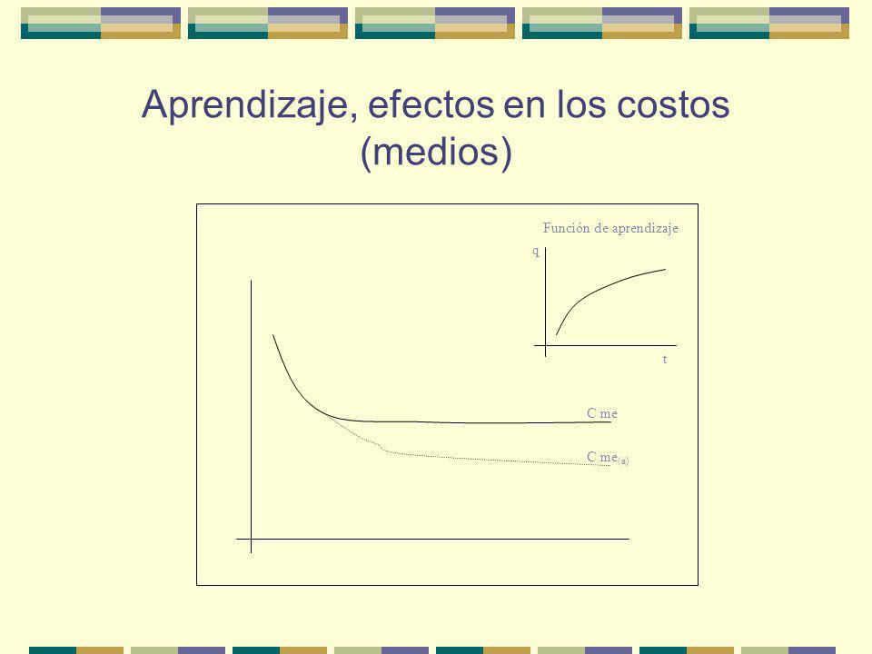 Aprendizaje, efectos en los costos (medios)