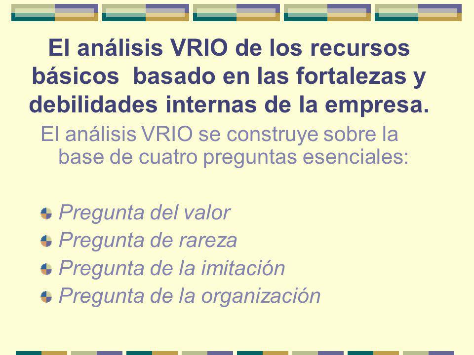 El análisis VRIO de los recursos básicos basado en las fortalezas y debilidades internas de la empresa.