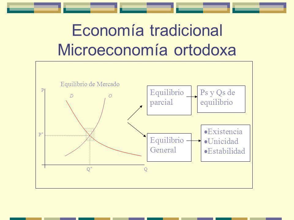Economía tradicional Microeconomía ortodoxa