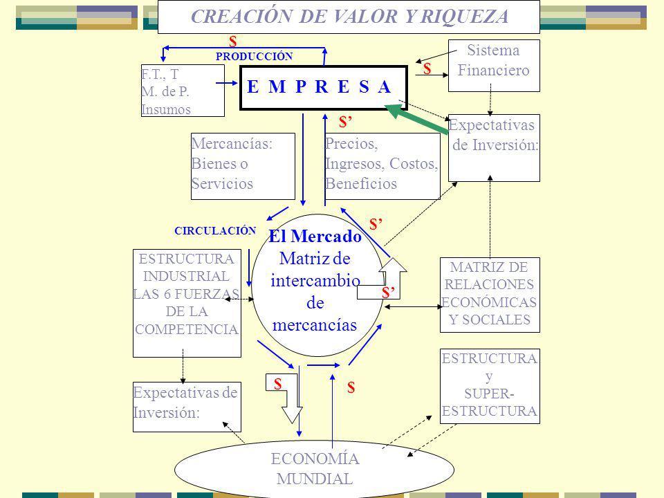 CREACIÓN DE VALOR Y RIQUEZA