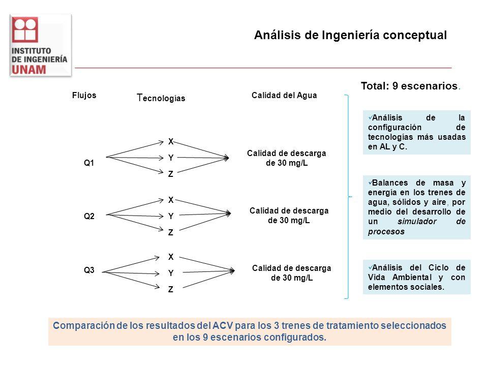 Análisis de Ingeniería conceptual