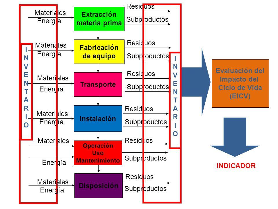 Residuos Materiales Extracción materia prima Subproductos Energía