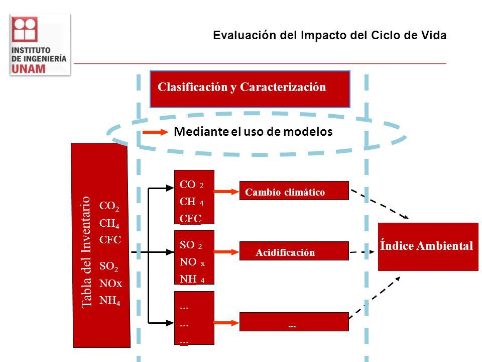 Tabla del Inventario Mediante el uso de modelos