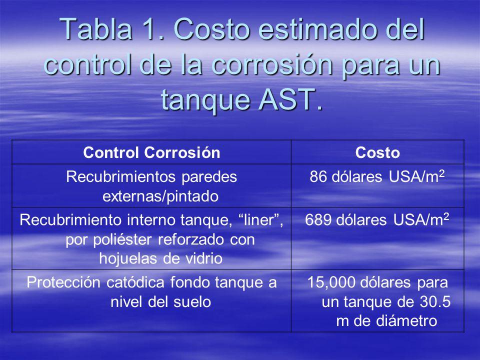 Tabla 1. Costo estimado del control de la corrosión para un tanque AST.