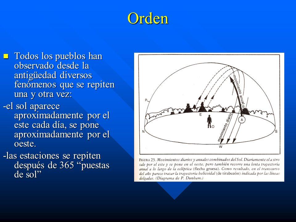 Orden Todos los pueblos han observado desde la antigüedad diversos fenómenos que se repiten una y otra vez: