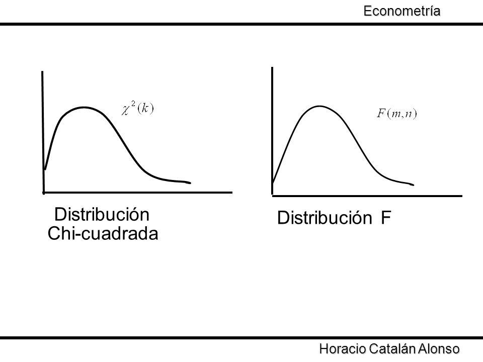 Distribución Distribución F Chi-cuadrada Econometría