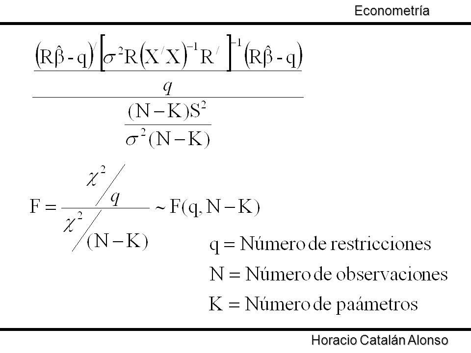 Econometría Taller de Econometría Horacio Catalán Alonso