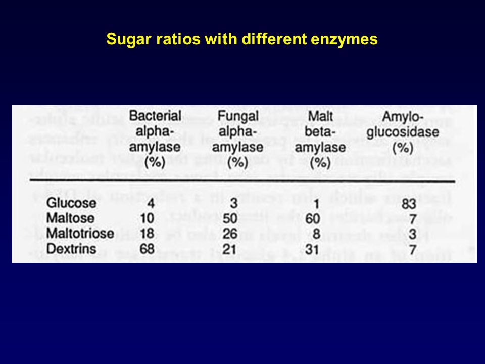 Sugar ratios with different enzymes