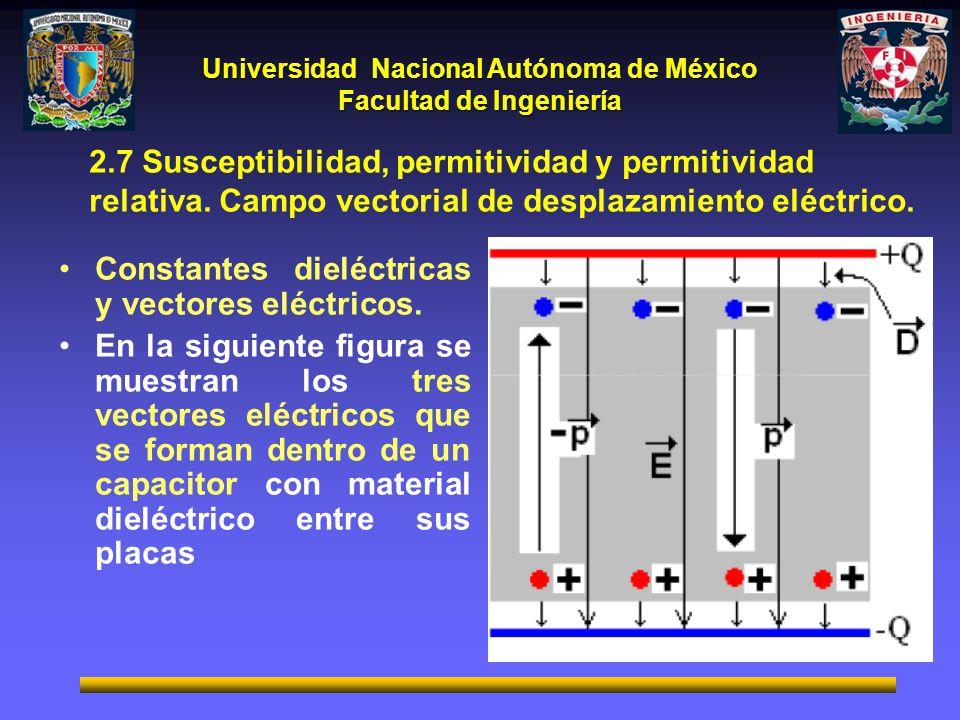 2. 7 Susceptibilidad, permitividad y permitividad relativa