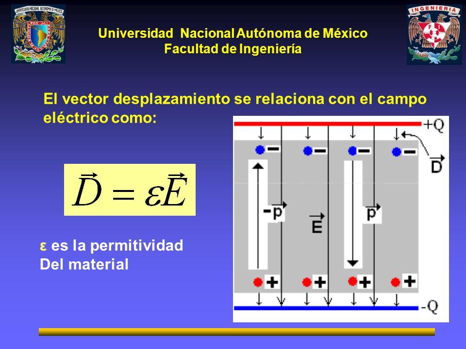 El vector desplazamiento se relaciona con el campo eléctrico como: