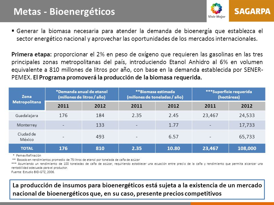 Problemas a atender 1. Escasa agregación de valor y deficiente aprovechamiento de la biomasa. Valor agregado a los productos del campo y del mar.