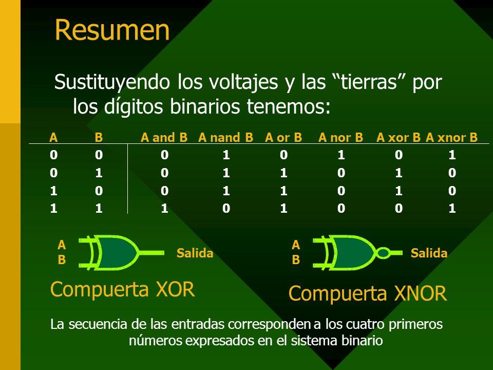 Resumen Sustituyendo los voltajes y las tierras por los dígitos binarios tenemos: A. 1. B. A or B.