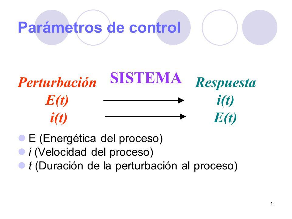 SISTEMA Parámetros de control Perturbación E(t) i(t) Respuesta i(t)