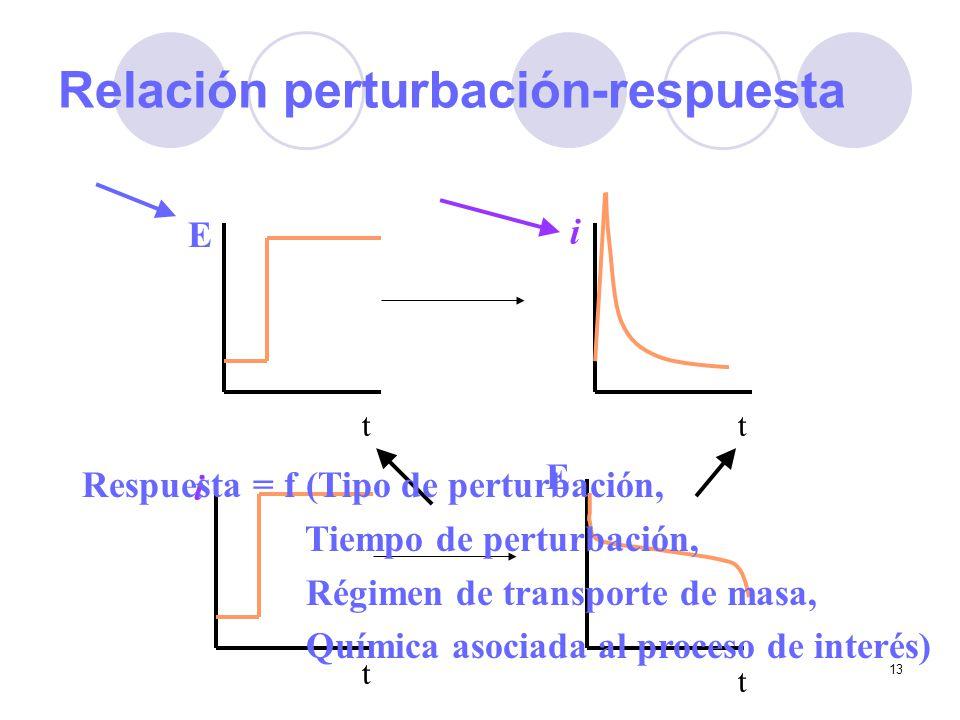 Relación perturbación-respuesta