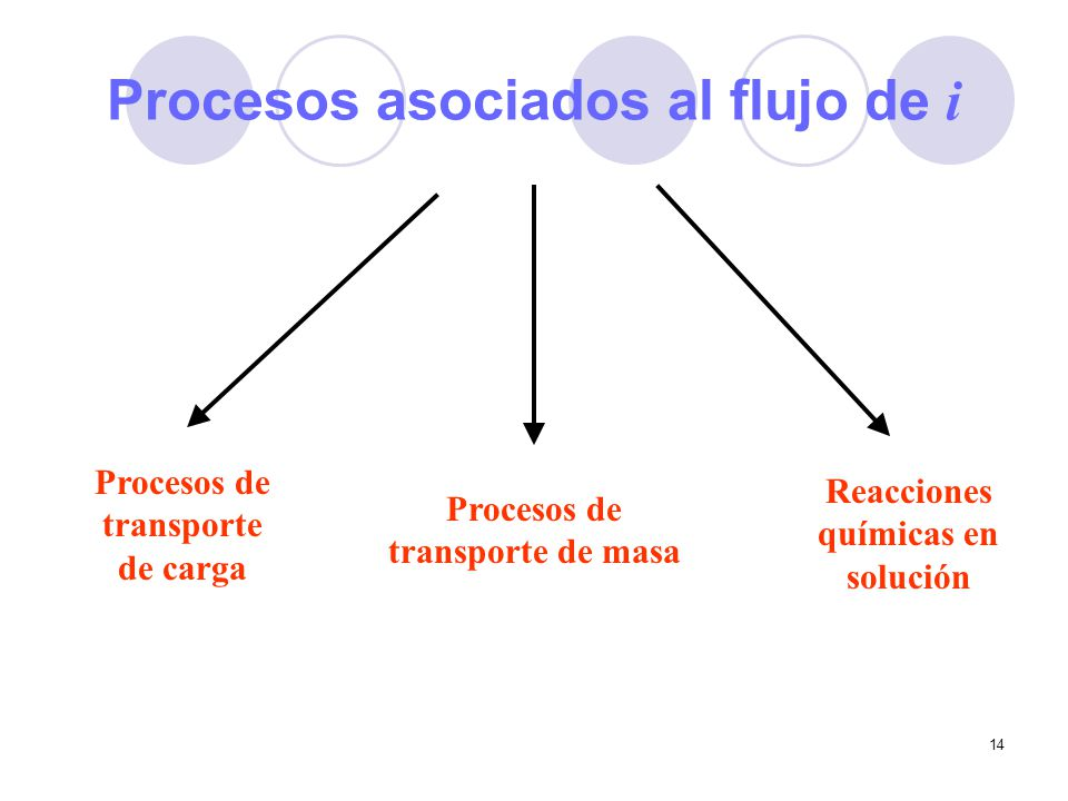 Procesos asociados al flujo de i